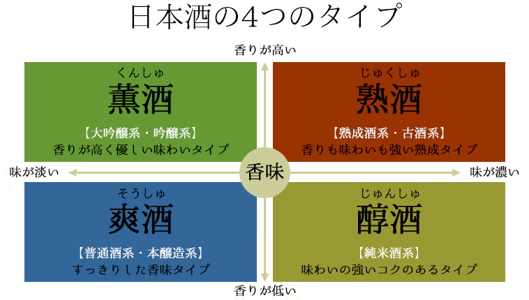日本酒の4つのタイプ